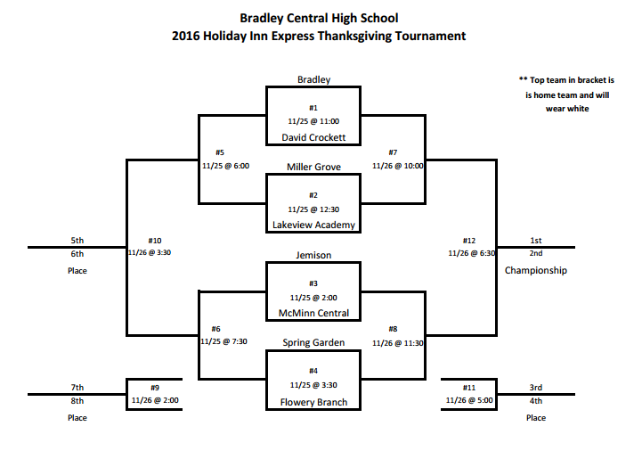 bradley-central-tourney